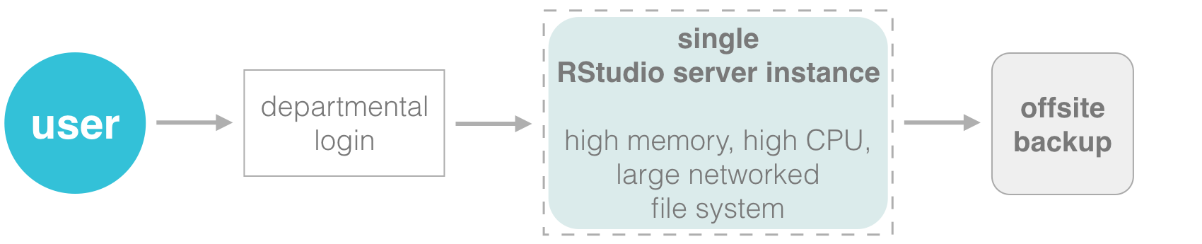 Centralized RStudio server